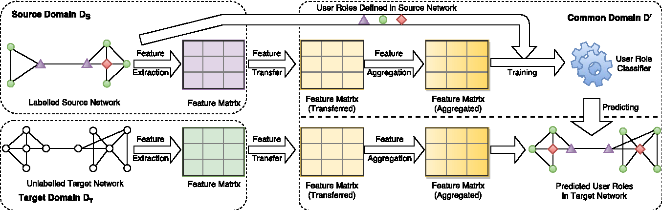 Figure 1 for Predicting User Roles in Social Networks using Transfer Learning with Feature Transformation