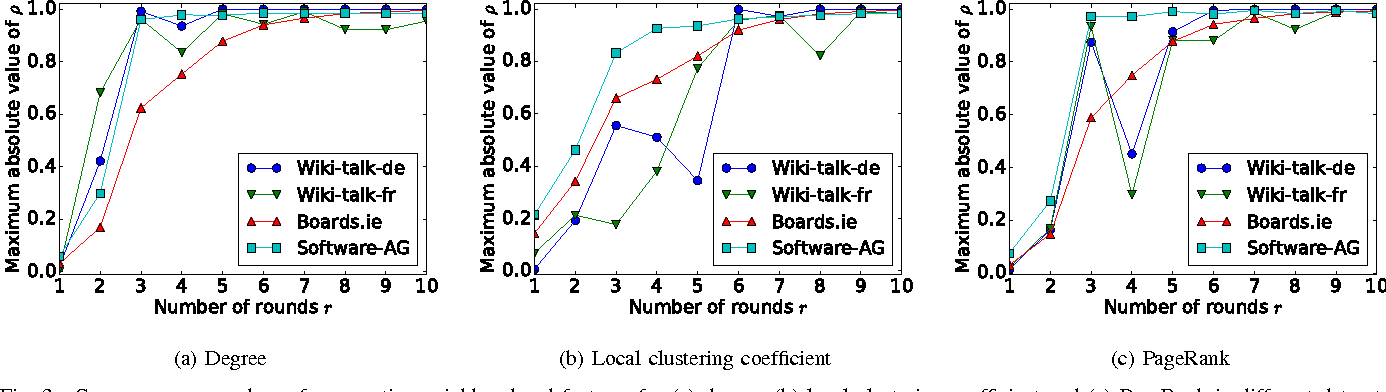 Figure 3 for Predicting User Roles in Social Networks using Transfer Learning with Feature Transformation