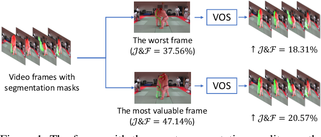 Figure 1 for Learning to Recommend Frame for Interactive Video Object Segmentation in the Wild