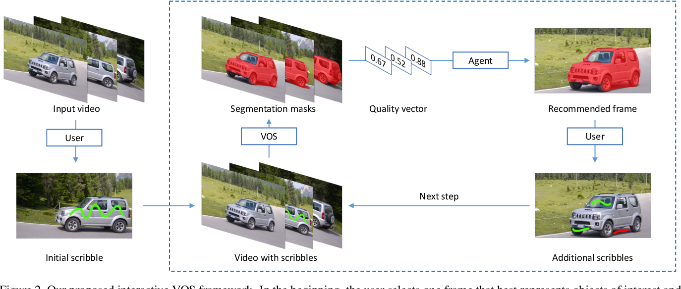 Figure 3 for Learning to Recommend Frame for Interactive Video Object Segmentation in the Wild
