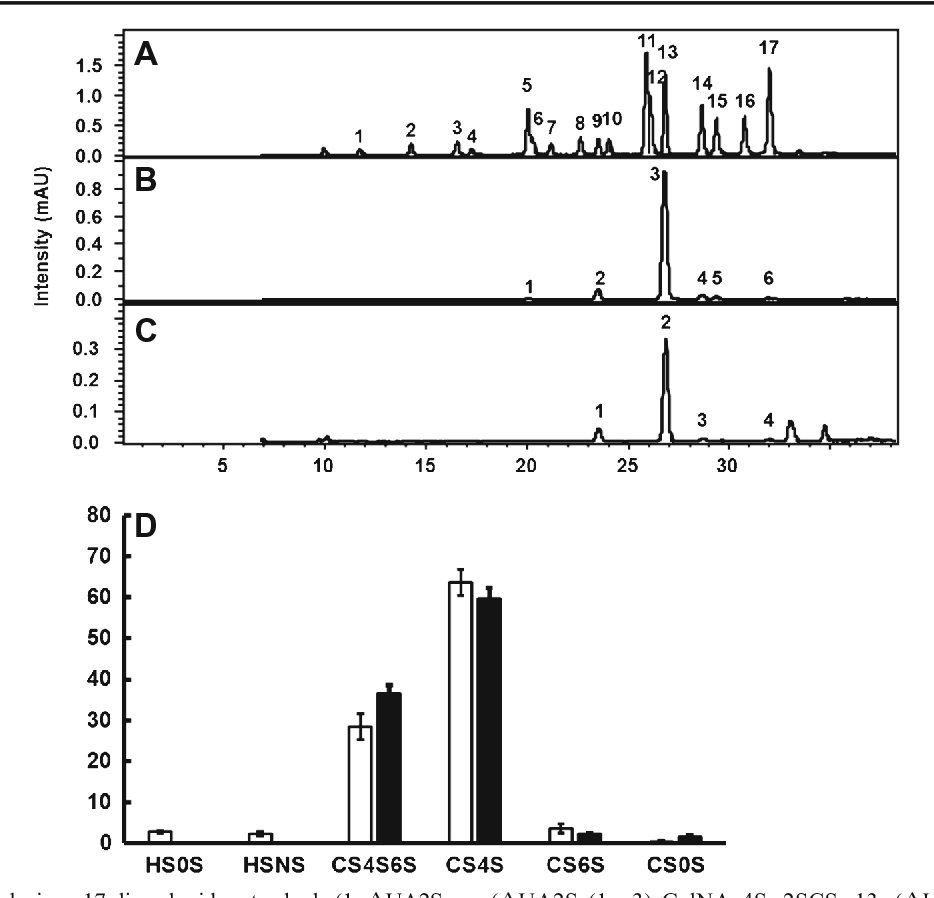 Glycosaminoglycans from fish swim bladder isolation structural figure 3 pooptronica