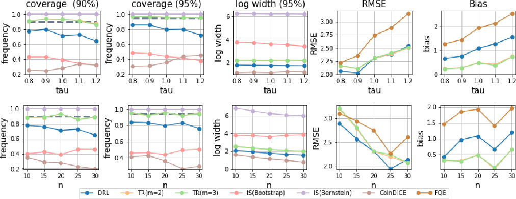 Figure 4 for Deeply-Debiased Off-Policy Interval Estimation