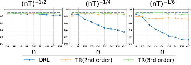 Figure 1 for Deeply-Debiased Off-Policy Interval Estimation