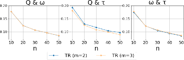 Figure 2 for Deeply-Debiased Off-Policy Interval Estimation
