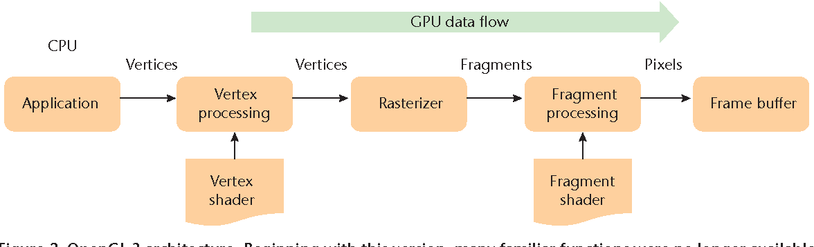 Figure 2 from The Case for Teaching Computer Graphics with