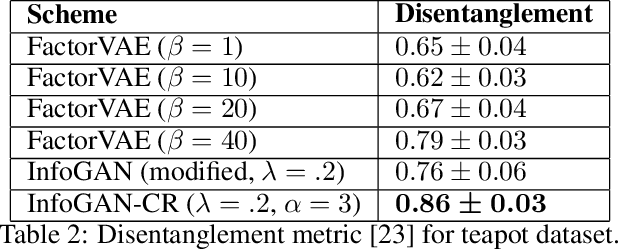 Figure 4 for InfoGAN-CR: Disentangling Generative Adversarial Networks with Contrastive Regularizers