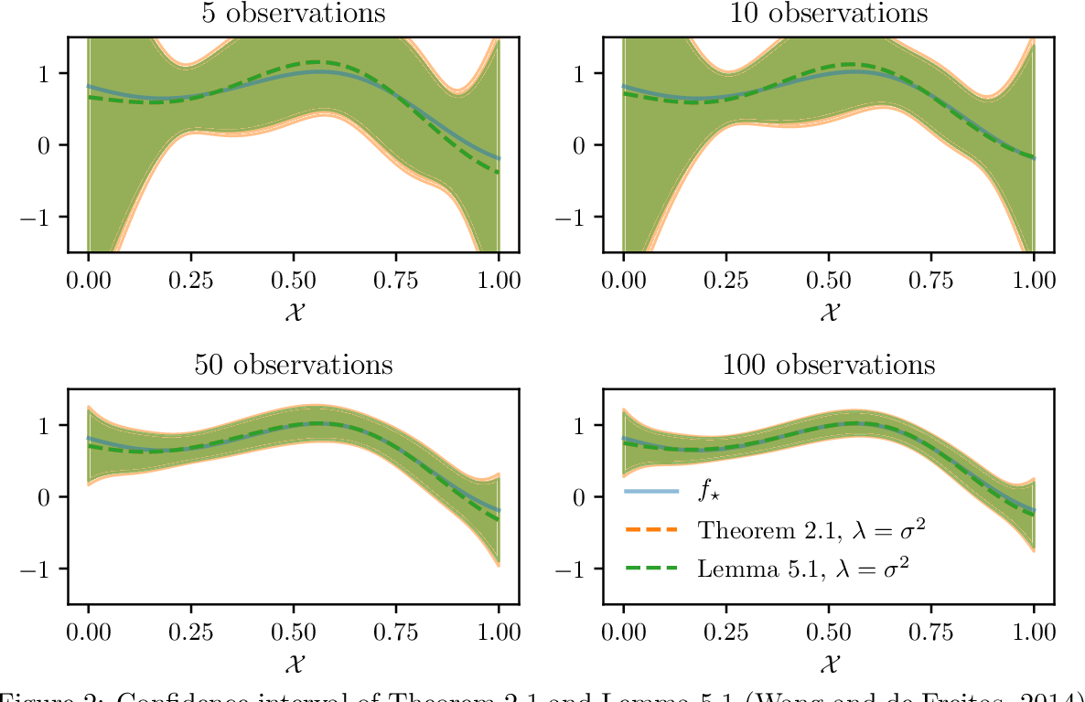 Figure 2 for Streaming kernel regression with provably adaptive mean, variance, and regularization