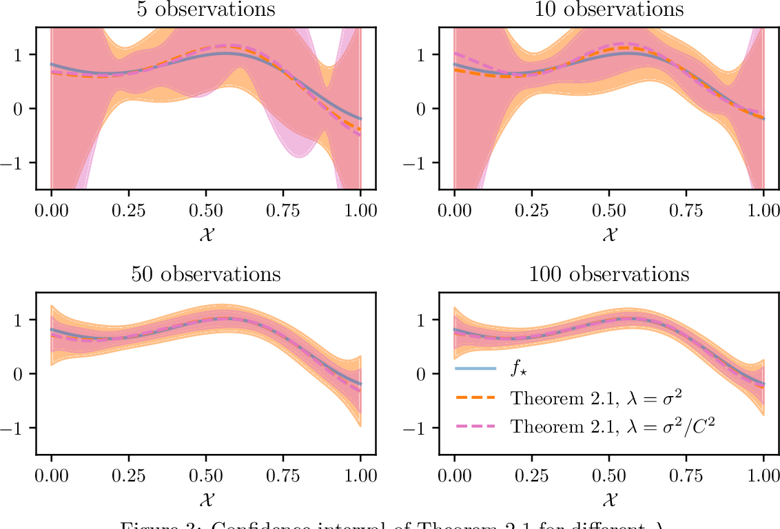 Figure 3 for Streaming kernel regression with provably adaptive mean, variance, and regularization
