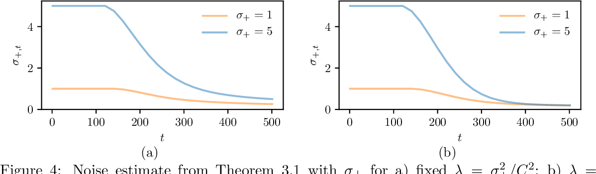 Figure 4 for Streaming kernel regression with provably adaptive mean, variance, and regularization