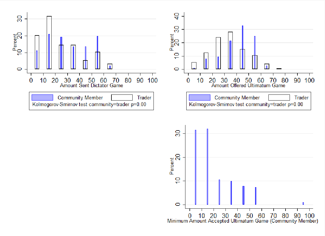 Figure 1 Summary statistics of the DG and UG