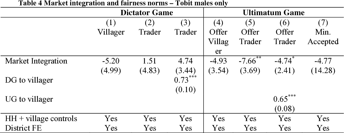 Table 4 Market integration and fairness norms – Tobit males only