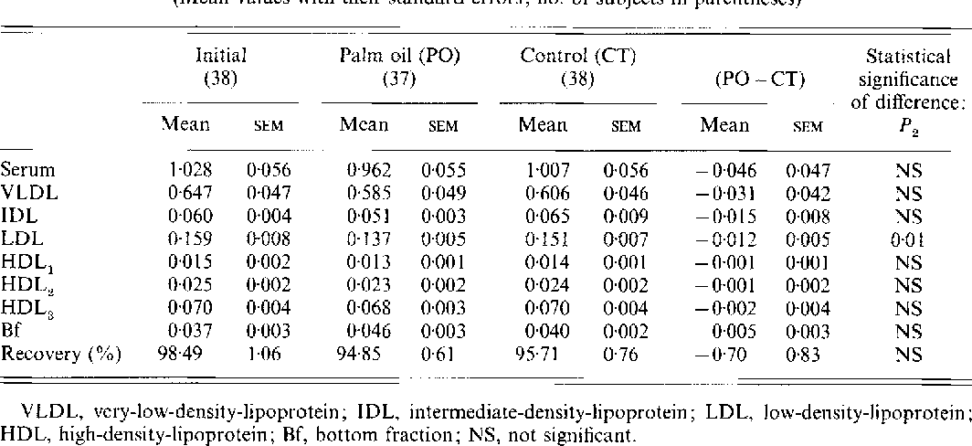 PDF] Replacement of dietary fat with palm oil: effect on
