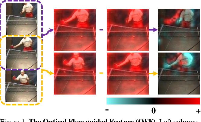 Figure 1 for Optical Flow Guided Feature: A Fast and Robust Motion Representation for Video Action Recognition