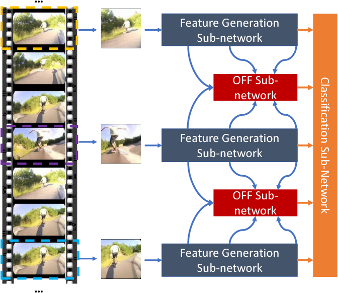 Figure 3 for Optical Flow Guided Feature: A Fast and Robust Motion Representation for Video Action Recognition