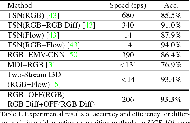Figure 2 for Optical Flow Guided Feature: A Fast and Robust Motion Representation for Video Action Recognition