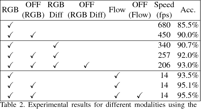 Figure 4 for Optical Flow Guided Feature: A Fast and Robust Motion Representation for Video Action Recognition