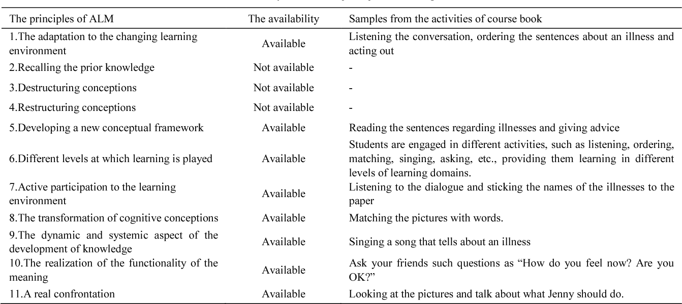 Table 3 from Allosteric Learning Model in English Lesson: Teachers