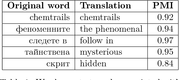 Figure 1 for We Built a Fake News & Click-bait Filter: What Happened Next Will Blow Your Mind!