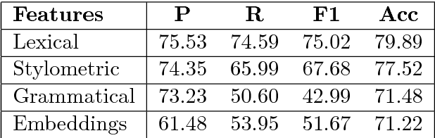 Figure 3 for We Built a Fake News & Click-bait Filter: What Happened Next Will Blow Your Mind!