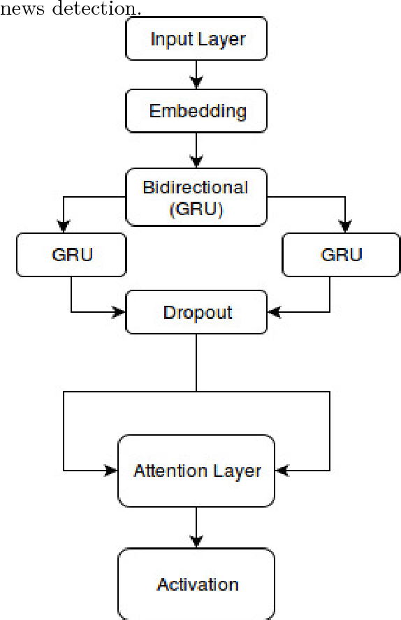 Figure 2 for We Built a Fake News & Click-bait Filter: What Happened Next Will Blow Your Mind!