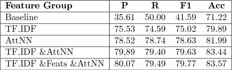 Figure 4 for We Built a Fake News & Click-bait Filter: What Happened Next Will Blow Your Mind!
