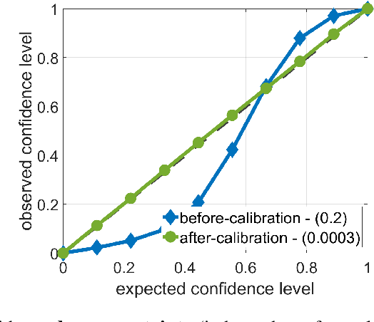 Figure 1 for Evaluating and Calibrating Uncertainty Prediction in Regression Tasks