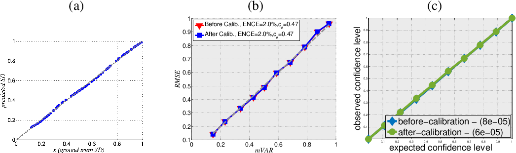 Figure 3 for Evaluating and Calibrating Uncertainty Prediction in Regression Tasks