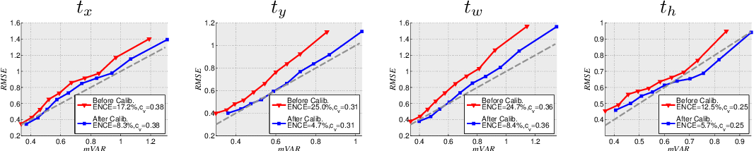 Figure 4 for Evaluating and Calibrating Uncertainty Prediction in Regression Tasks