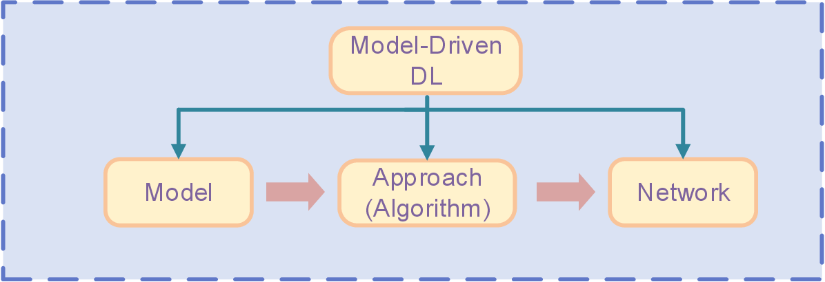 Figure 1 for Model-Driven Deep Learning for Physical Layer Communications