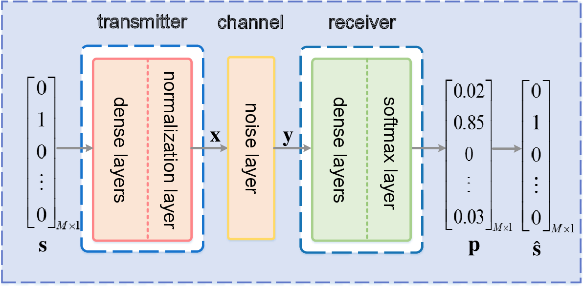 Figure 2 for Model-Driven Deep Learning for Physical Layer Communications