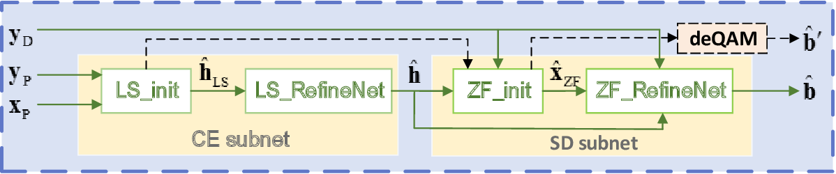 Figure 3 for Model-Driven Deep Learning for Physical Layer Communications
