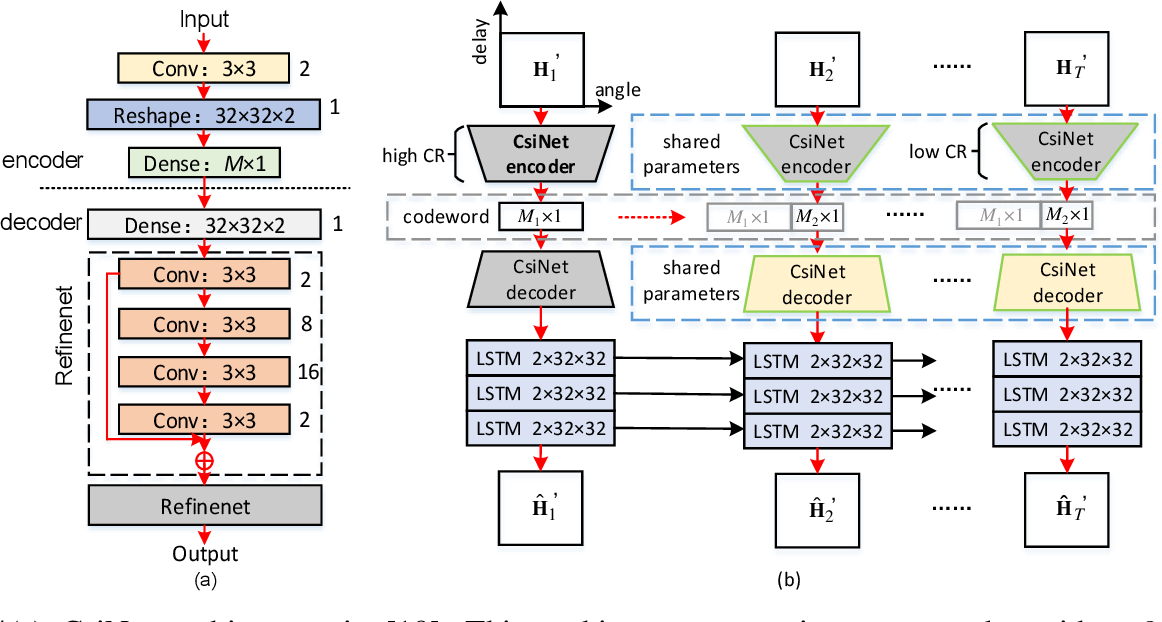 Figure 4 for Model-Driven Deep Learning for Physical Layer Communications