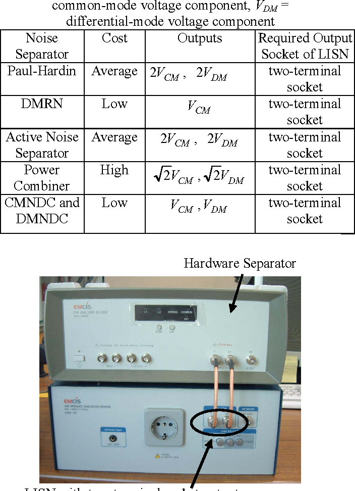 Table 1 from Software-based Separation of Conductive EMI Signals