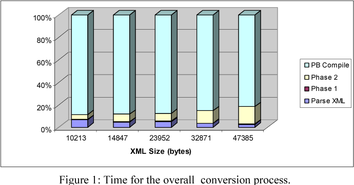 Figure 1: Time for the overall conversion process.