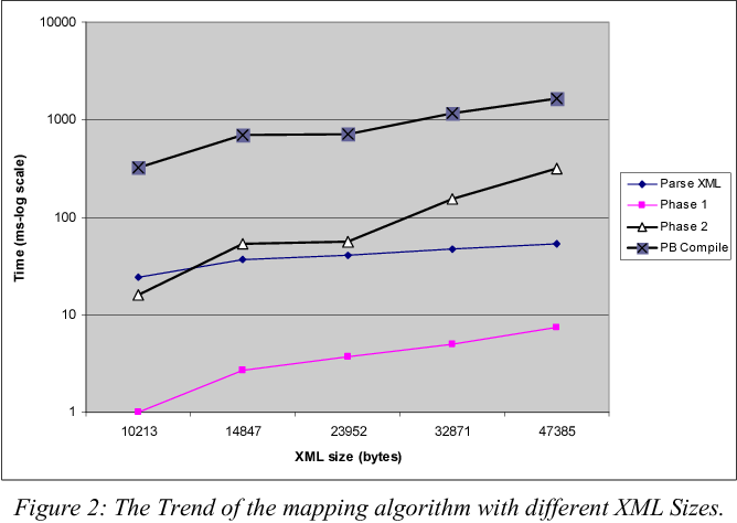 Figure 2: The Trend of the mapping algorithm with different XML Sizes.