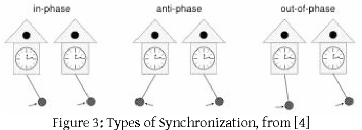 Figure 3 from Synchronization of Coupled Oscillators driven