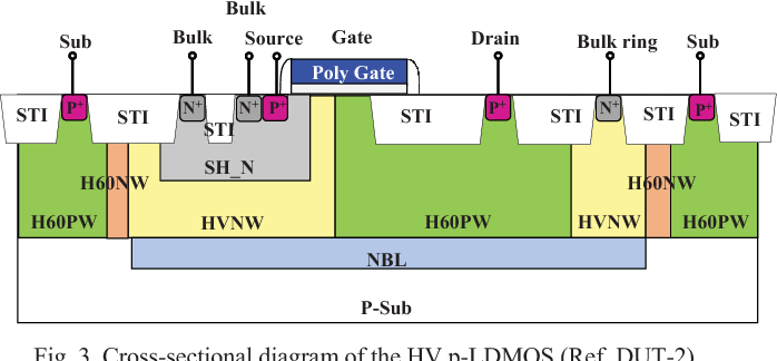 ESD-improvement comparisons of HV n-/p-LDMOS components by the bulk