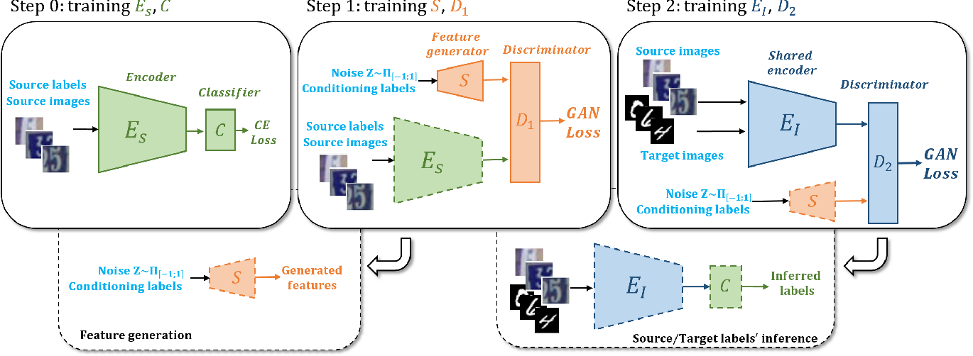 Figure 1 for Adversarial Feature Augmentation for Unsupervised Domain Adaptation