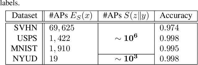 Figure 2 for Adversarial Feature Augmentation for Unsupervised Domain Adaptation