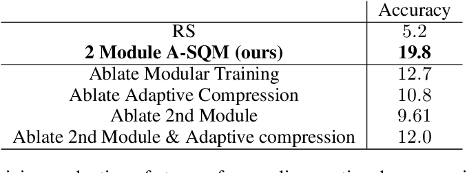 Figure 3 for Online Learned Continual Compression with Stacked Quantization Module
