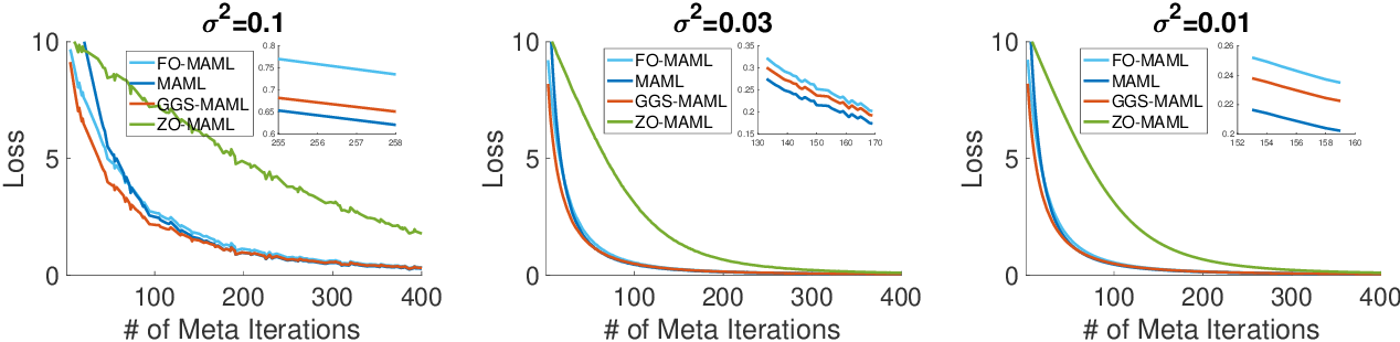 Figure 1 for Multi-Step Model-Agnostic Meta-Learning: Convergence and Improved Algorithms