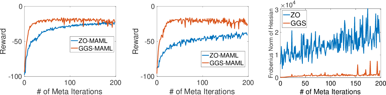 Figure 3 for Multi-Step Model-Agnostic Meta-Learning: Convergence and Improved Algorithms