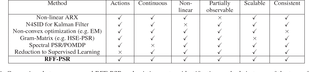 Figure 1 for An Efficient, Expressive and Local Minima-free Method for Learning Controlled Dynamical Systems