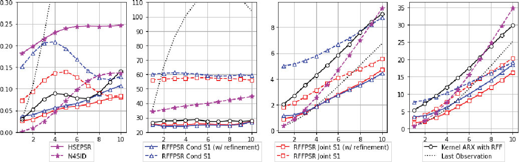 Figure 2 for An Efficient, Expressive and Local Minima-free Method for Learning Controlled Dynamical Systems