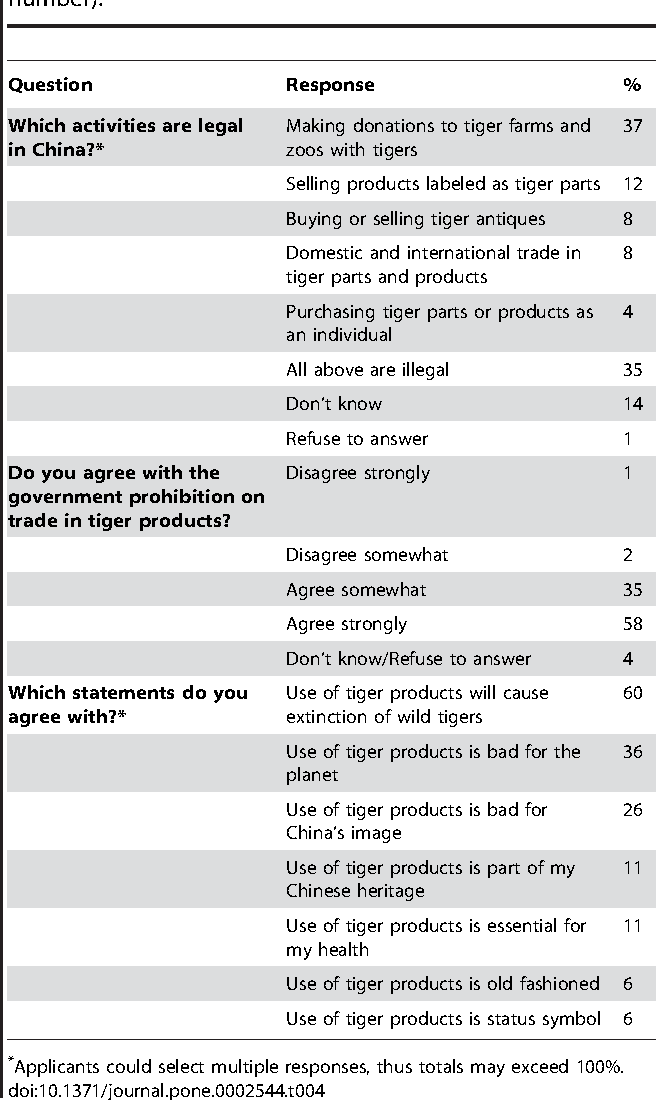 Table 4. Attitudes and knowledge of tiger trade issues in Chinese cities (N = 1880, % rounded to nearest whole number).