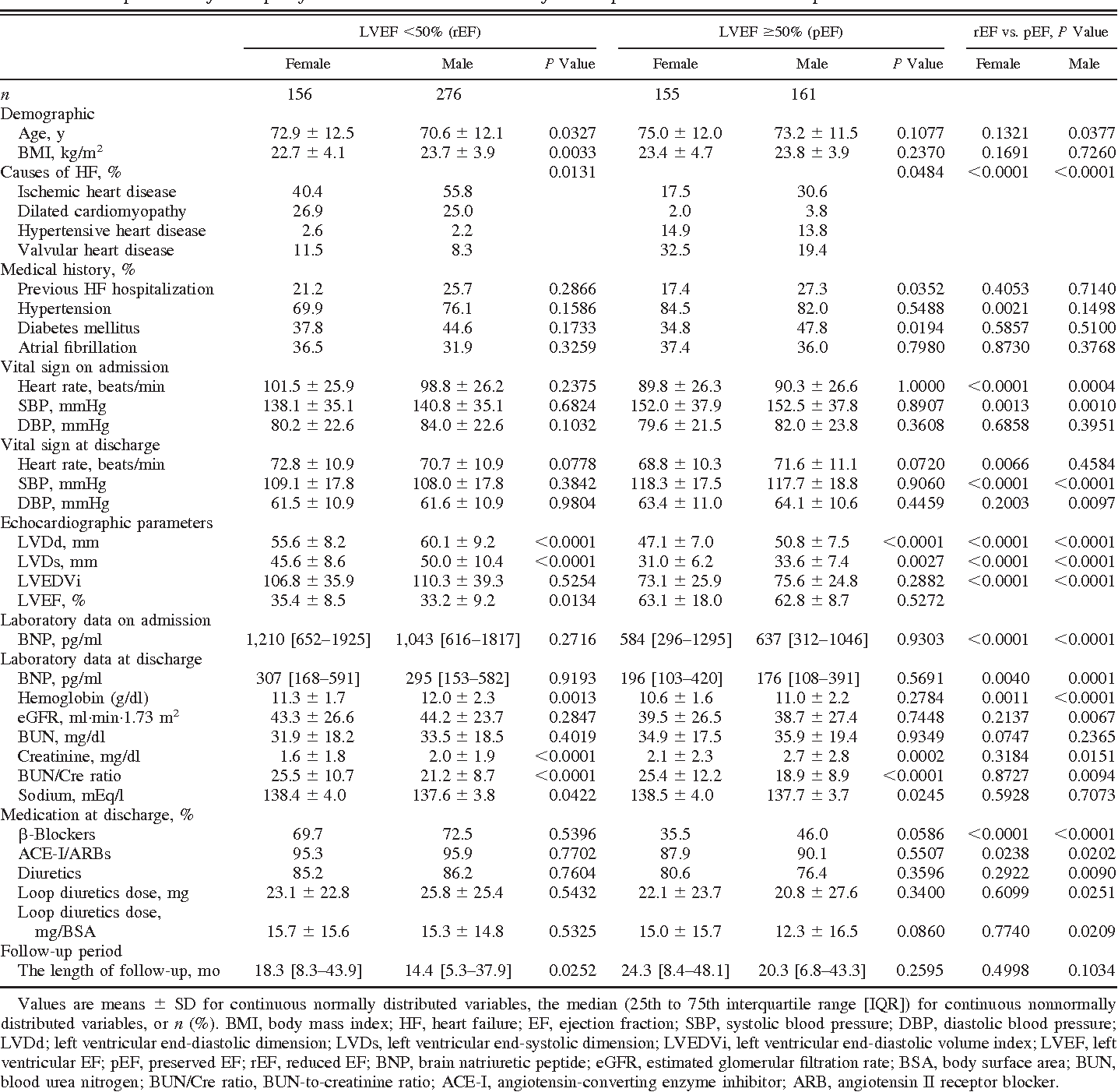 Table 1. Comparison of sex-specific baseline characteristics for HF patients with rEF and pEF