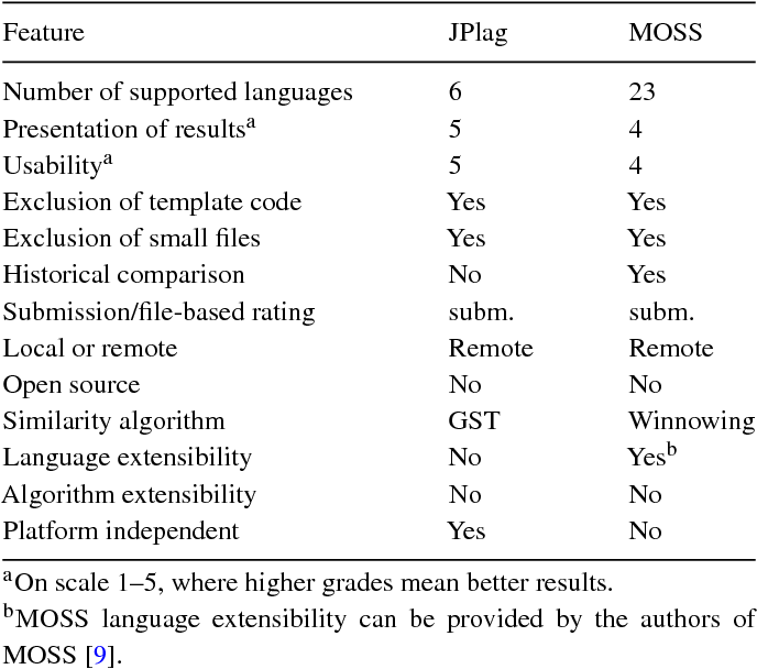 Table 3 from A Source Code Similarity System for Plagiarism