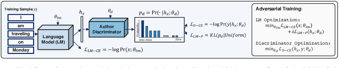 Figure 1 for Privacy Regularization: Joint Privacy-Utility Optimization in Language Models