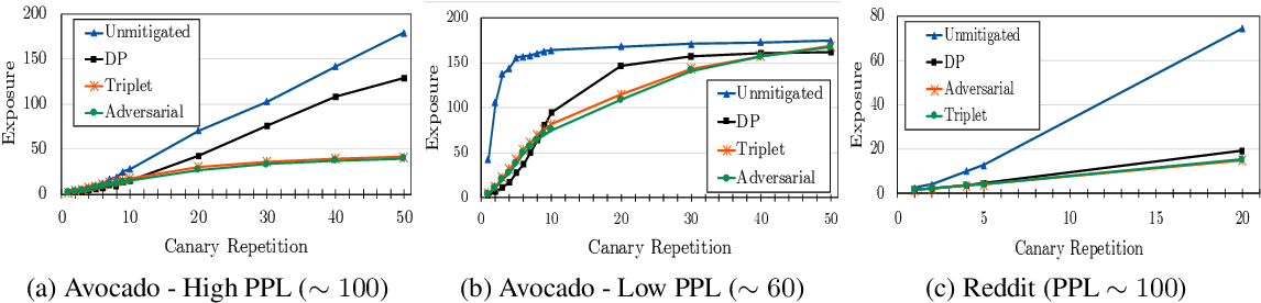 Figure 3 for Privacy Regularization: Joint Privacy-Utility Optimization in Language Models