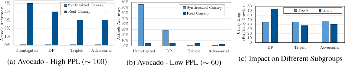 Figure 4 for Privacy Regularization: Joint Privacy-Utility Optimization in Language Models